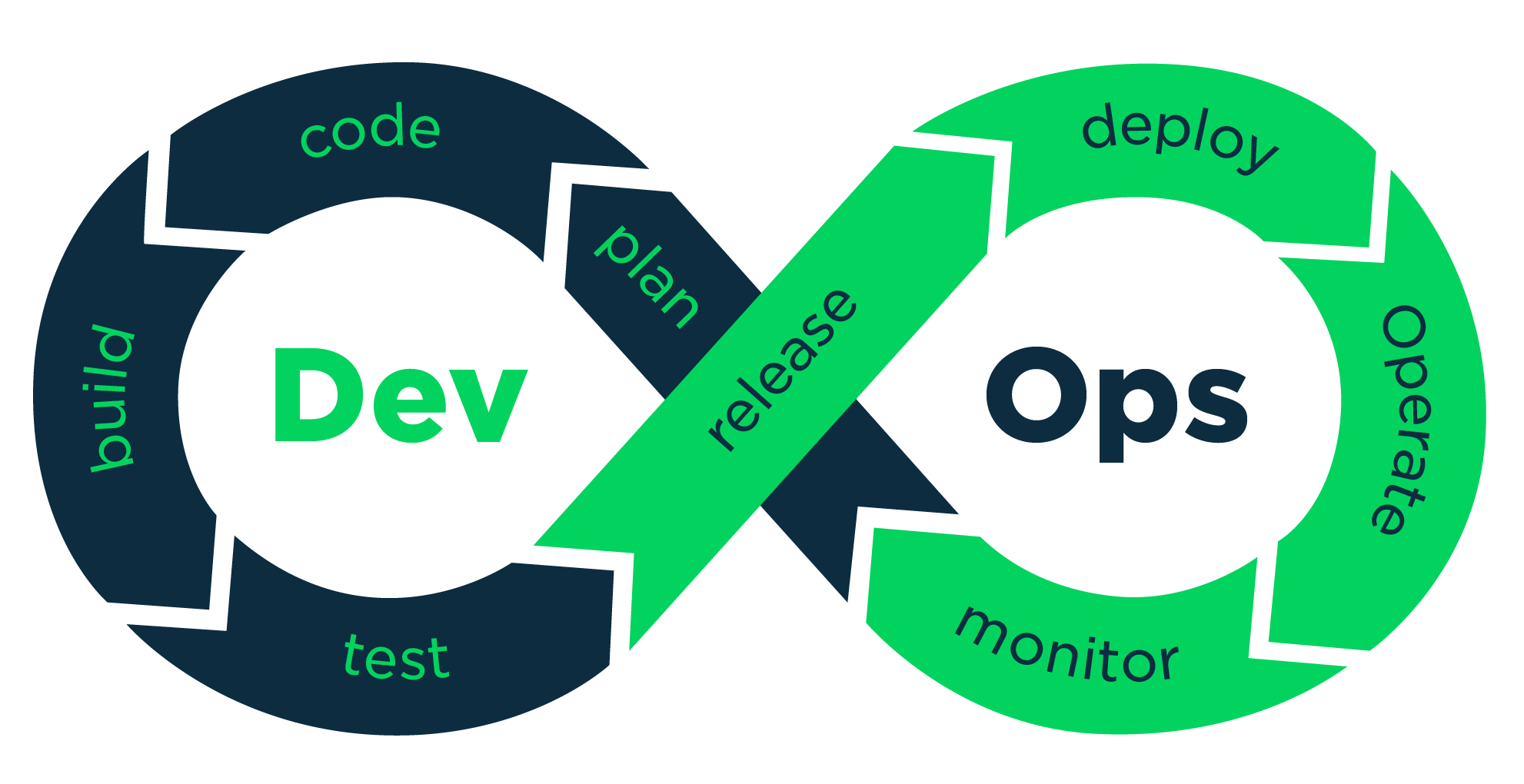 At its core, DevOps is combining development and operations into one cohesive and continuous process. By doing this, both teams are now on the same page at all times. This breaks down barriers and eliminates department bottlenecks.