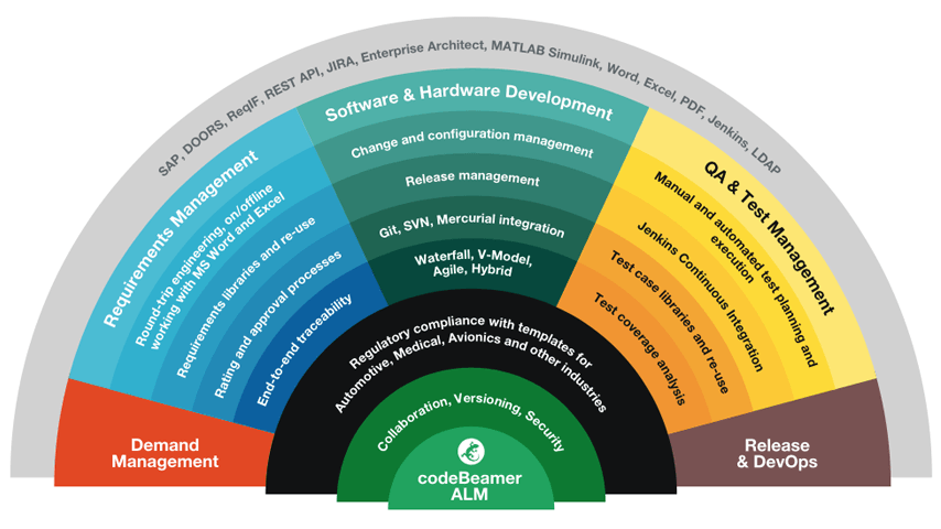 Image by codeBeamer, outlining the different aspects of the ALM process that is covered through codeBeamer.