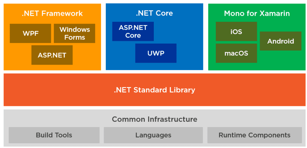 Image represents the current state of the .NET ecosystem