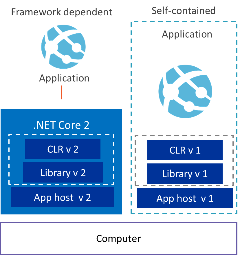 You can deploy .NET Core applications as framework-dependent applications and as self-contained applications.