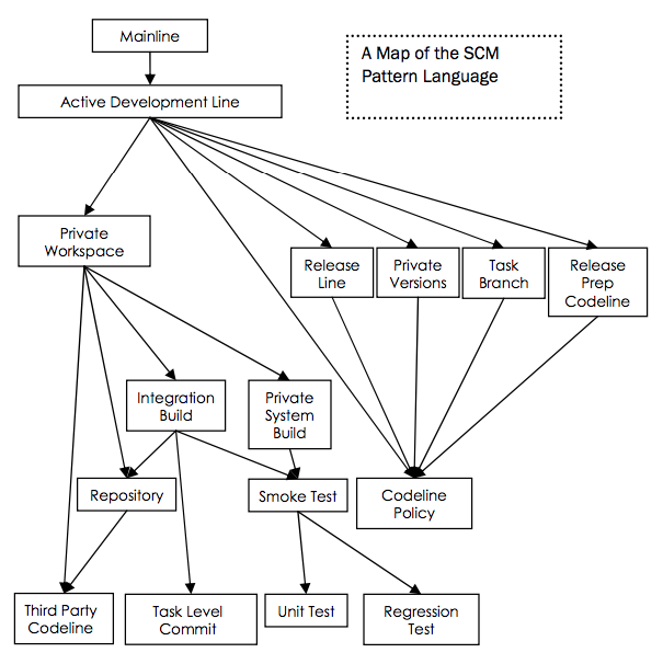 Chart of SCM patterns from Berczuk's book, Software Configuration Management Patterns: Effective Teamwork, Practical Integration
