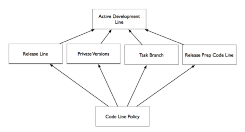 """Codeline patterns circumvent the primary development line. These patterns are also called """"branches"""""""