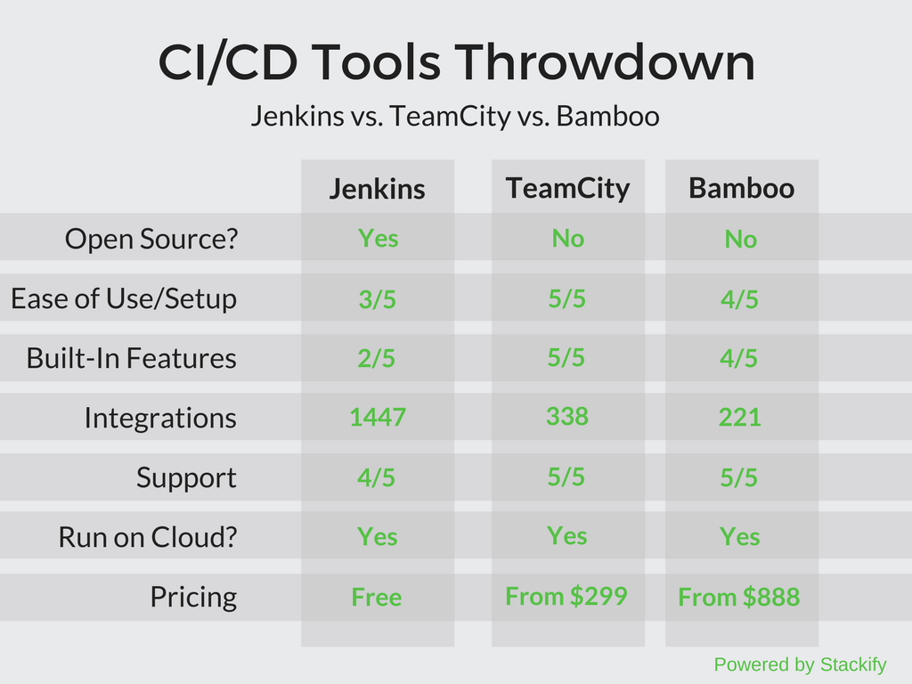 CI/CD table of features and benefits