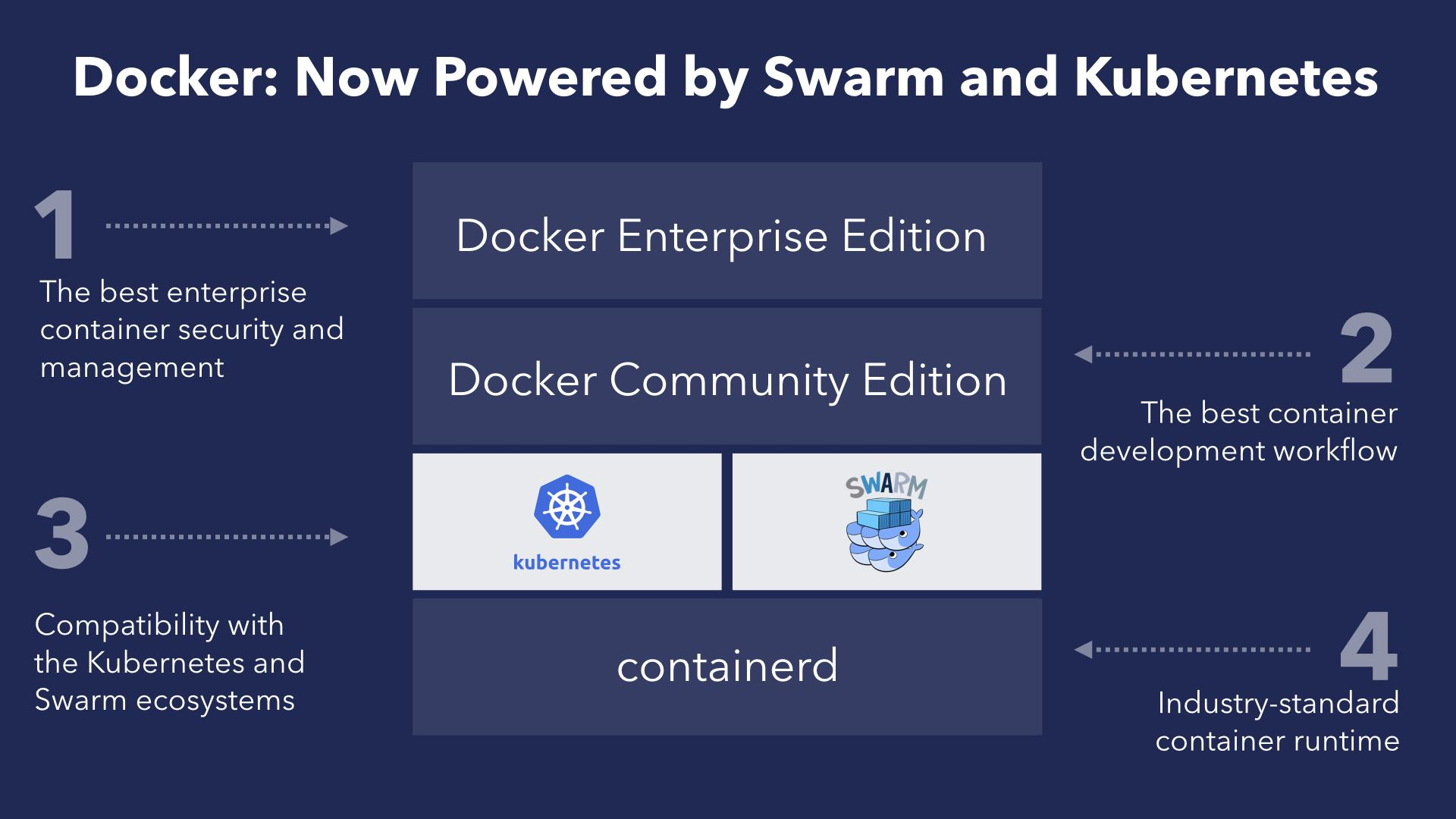 Developers can now build applications with Docker and use Kubernetes (or Swarm) to test and deploy.