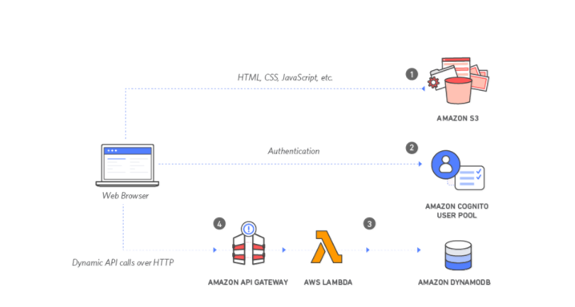 AWS Lambda architecture diagram