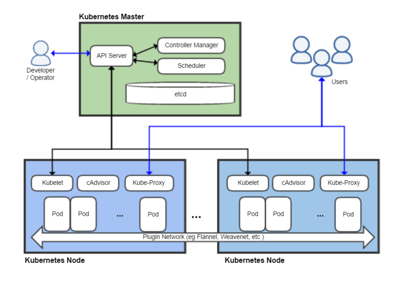 Diagram of Kubernetes Architectural Building Blocks