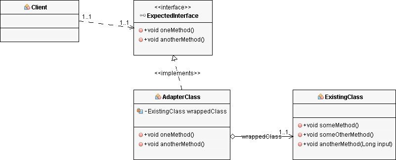 Adapter Pattern Classes