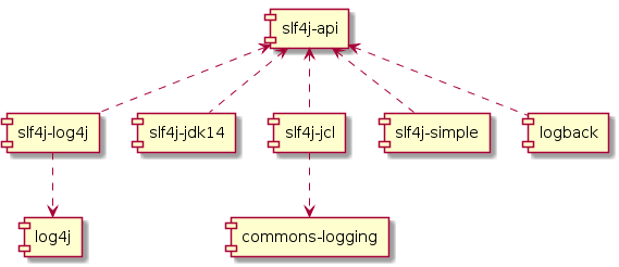 The State of Logging in Java
