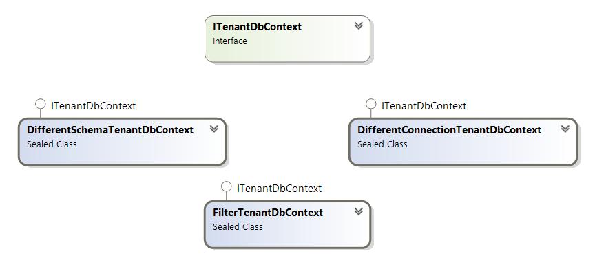 Writing Multitenant ASP NET Core Applications