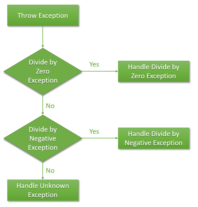 The flowchart below summarizes how our sample code above works for custom types of exceptions