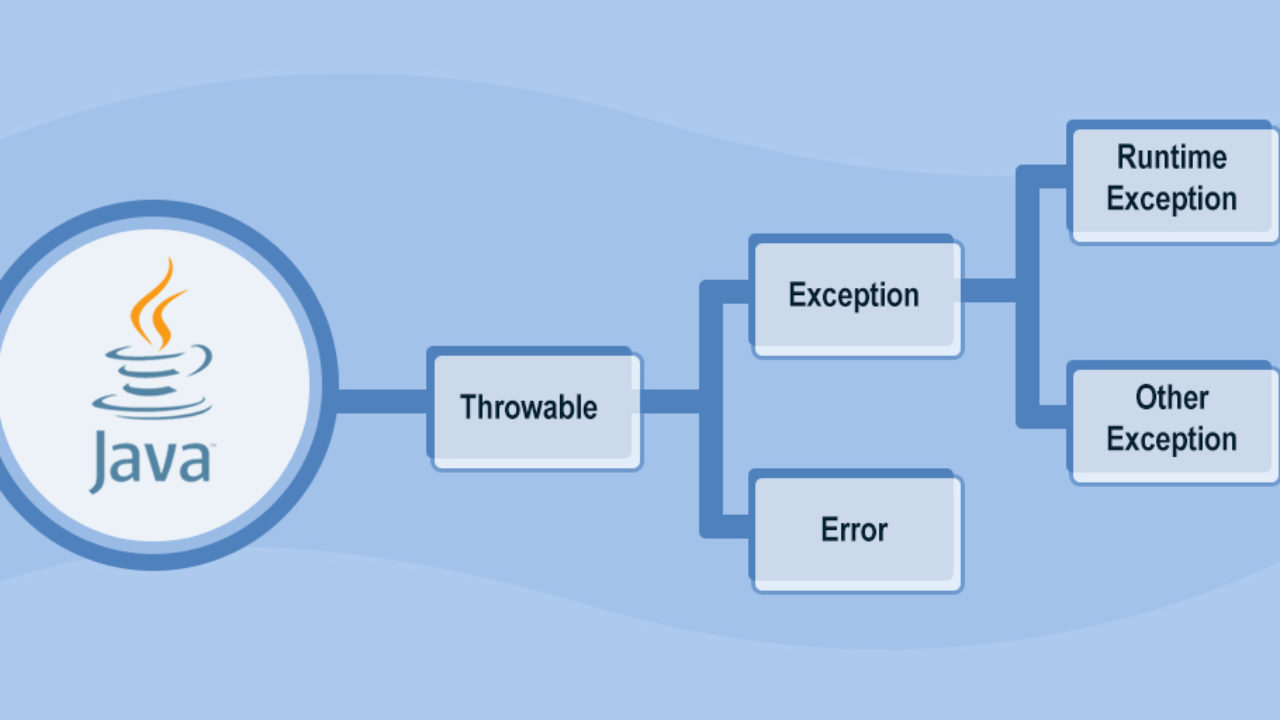 Types of Exceptions in Java
