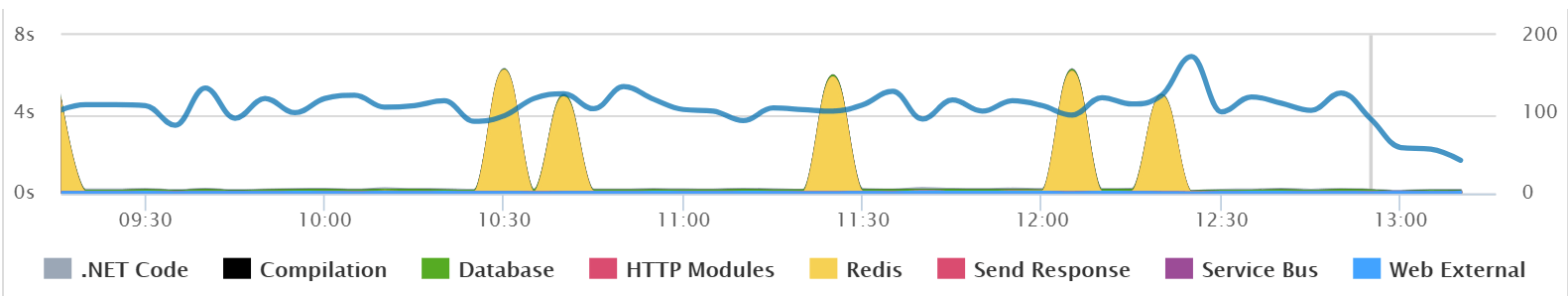 Below is an example of an application that is having some performance spikes from Redis. Retrace makes it so you can quickly see the big spikes and identify the root cause as Redis.