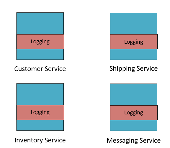 A diagram showing a shared microservice logging layer