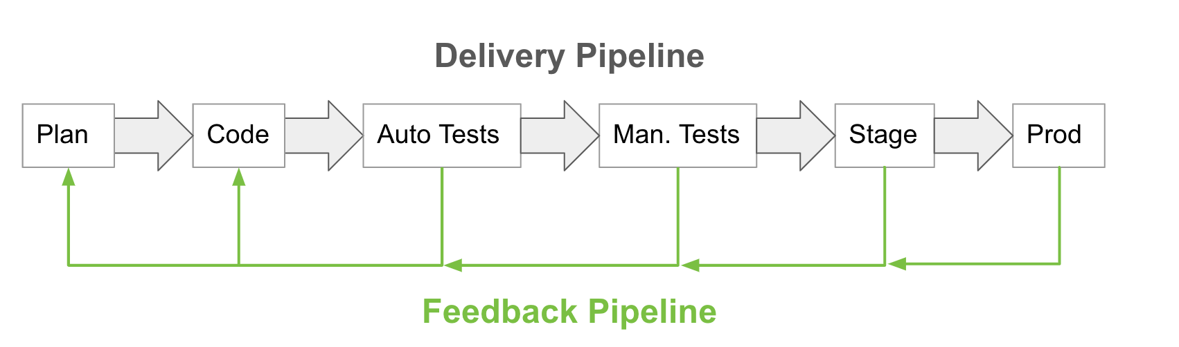 Implement feedback loops at every phase of development