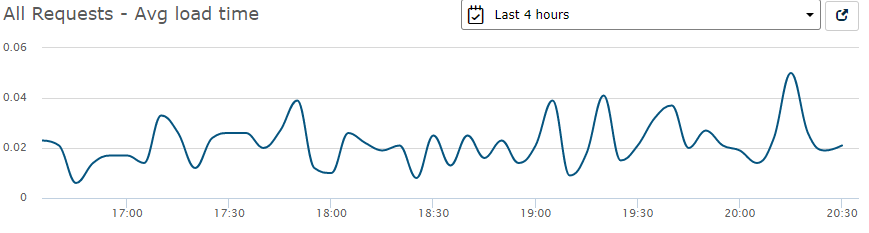 Retrace All Requests Average Load Time