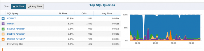 Retrace SQL Queries