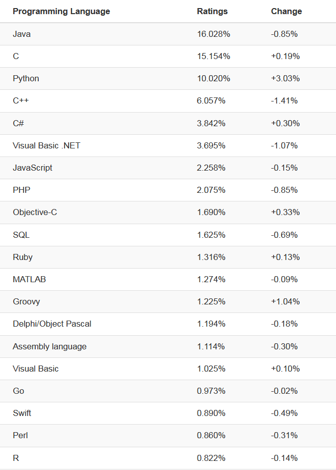 The 5 Most Popular Programming Languages of 2019