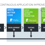 Continuous Application Improvement