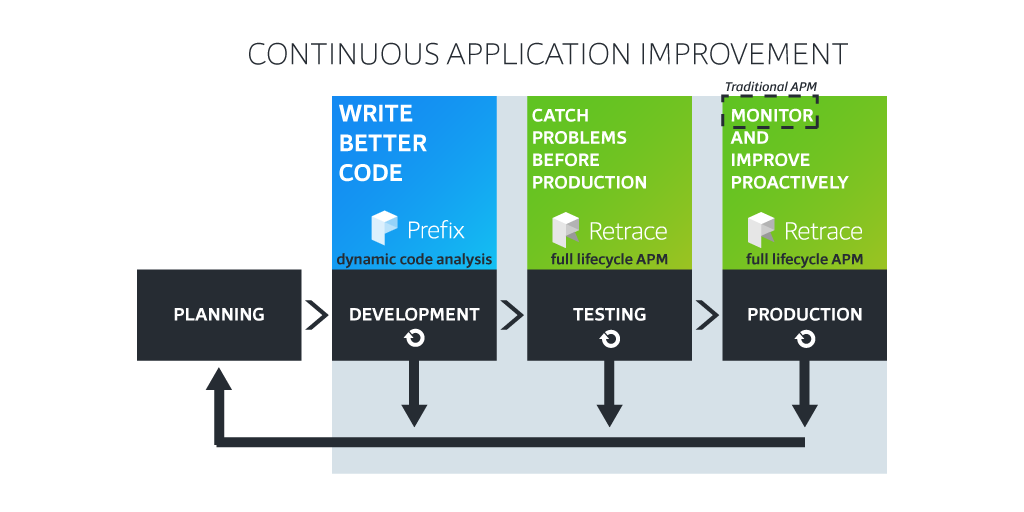 Continuous Application Improvement