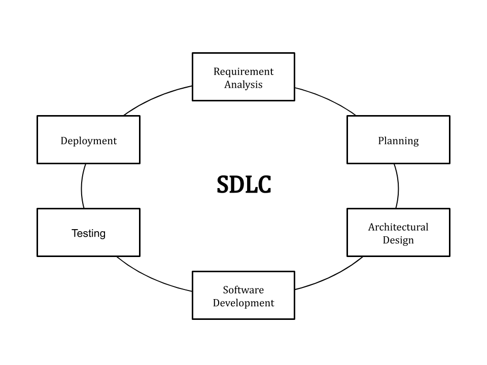 What Is Sdlc Understand The Software Development Life Cycle