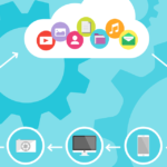 DevOps and the cloud